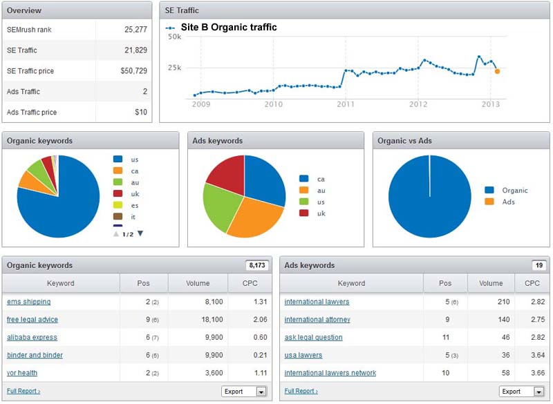 Site B Organic traffic estimate