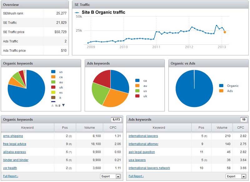 Site B Organic traffic estimate