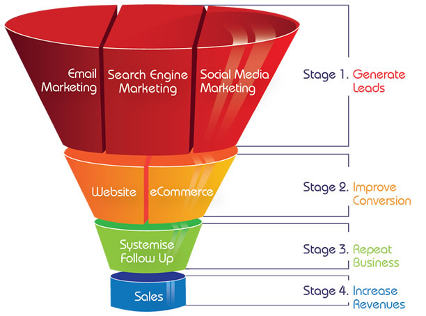 Without sales funnels your traffic has no real value for your business