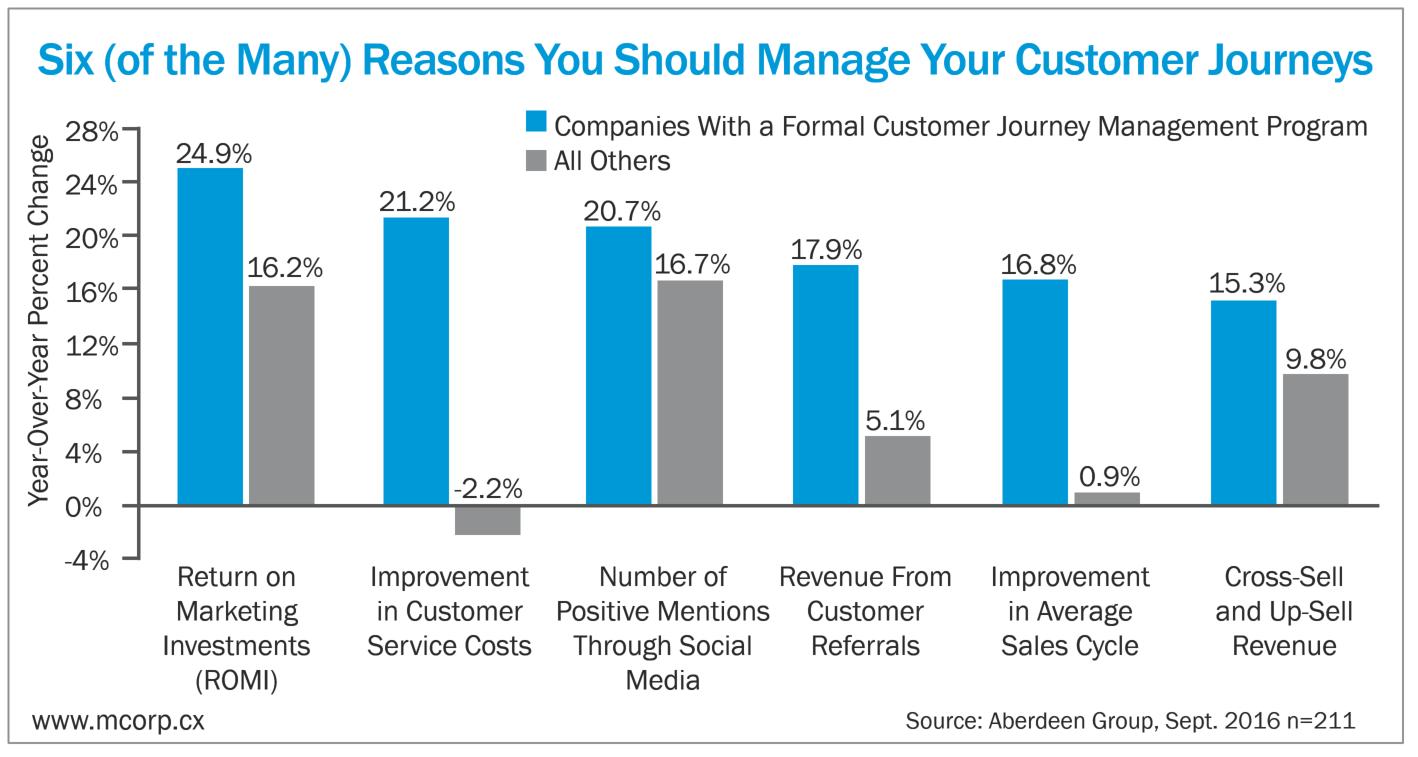 why brands should design customer journey map