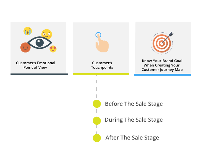 elements of a successful customer journey map