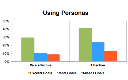 how effective is user persona for creating content marketing strategy