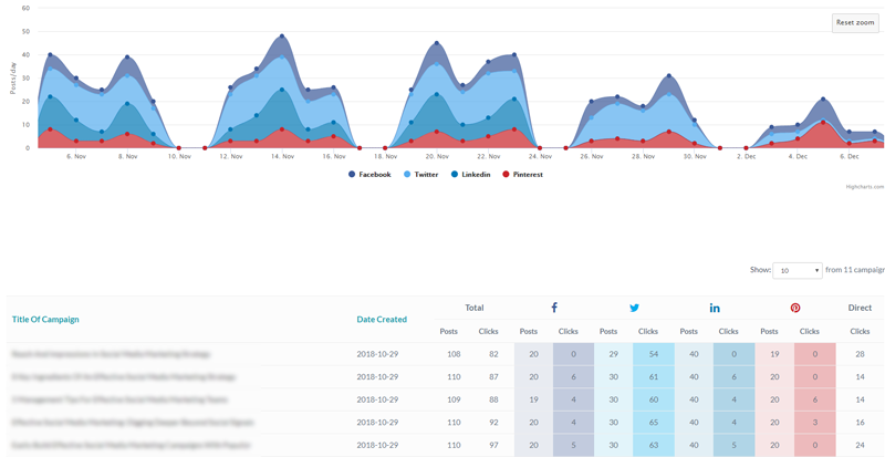 analyze your blog posts performance with Populizr