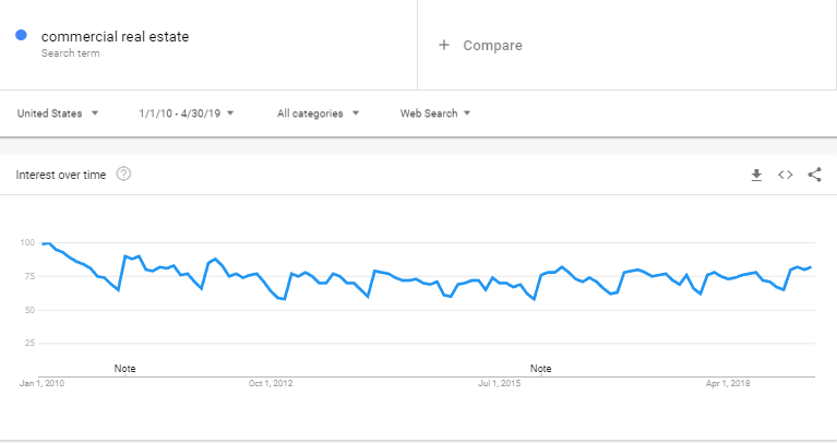 commercial real estate keyword on Google Trends