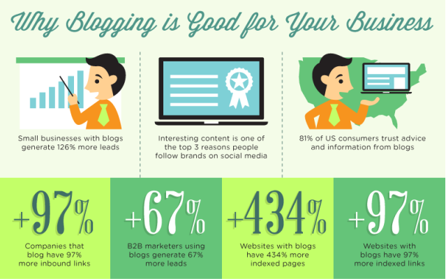 blogging is important for commercial real estate lead generation