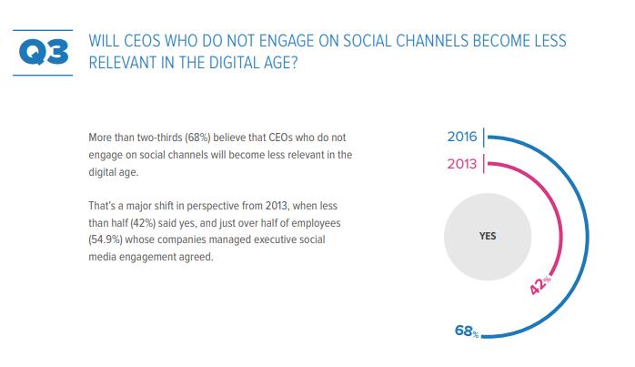 CEOs social media brand reputation