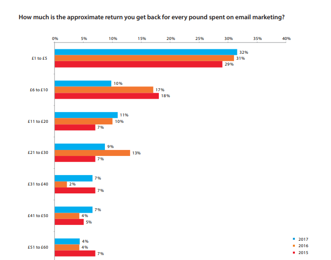 marketer email tracker