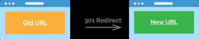 301-redirect-website-migration