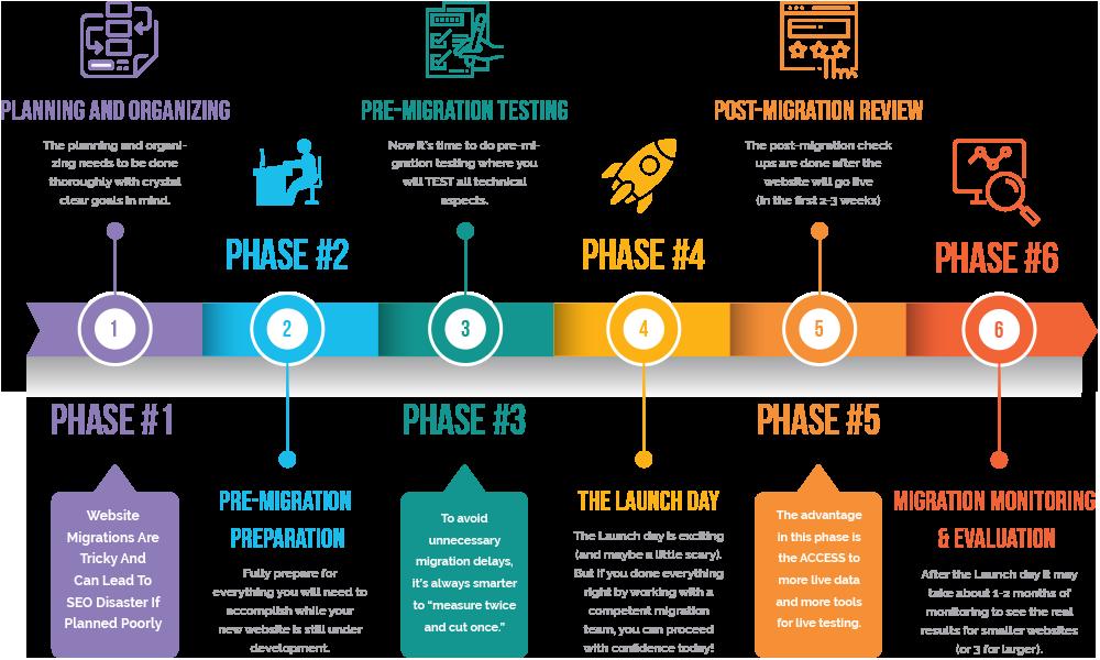 Website-Migration-Steps-6-Essential-Phases