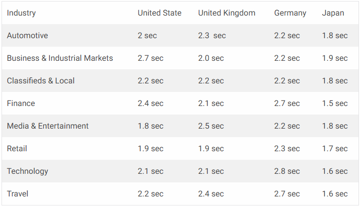 average-speed-per-industries
