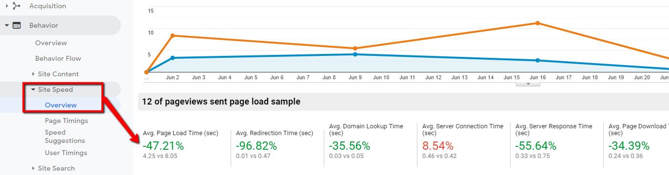 google-analytics-page-speed