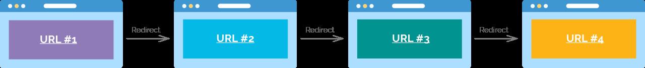 redirect-chain-website-migration