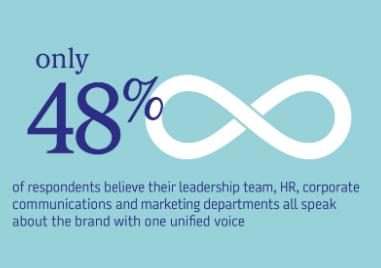 brand values experience statistics