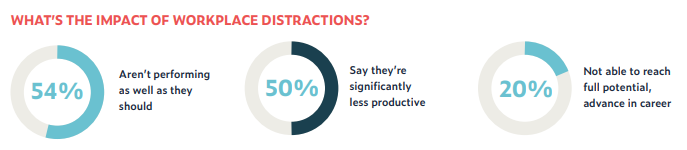 the impact of the distractions at workplace