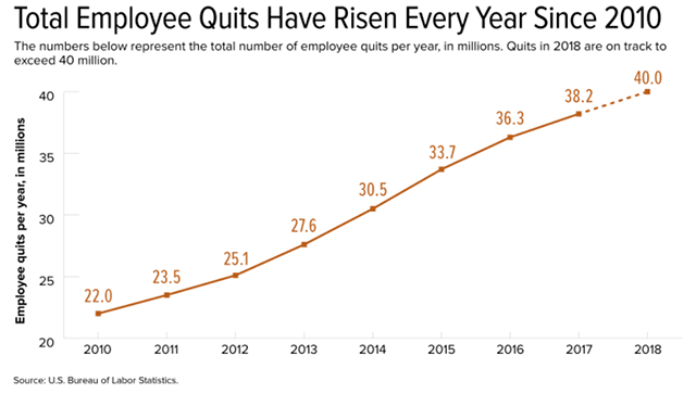 the number of total employee quits is on the rise