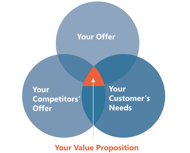 how to create a strong value proposition