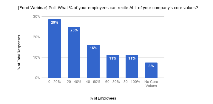 small percentage of employees knows the company's core values
