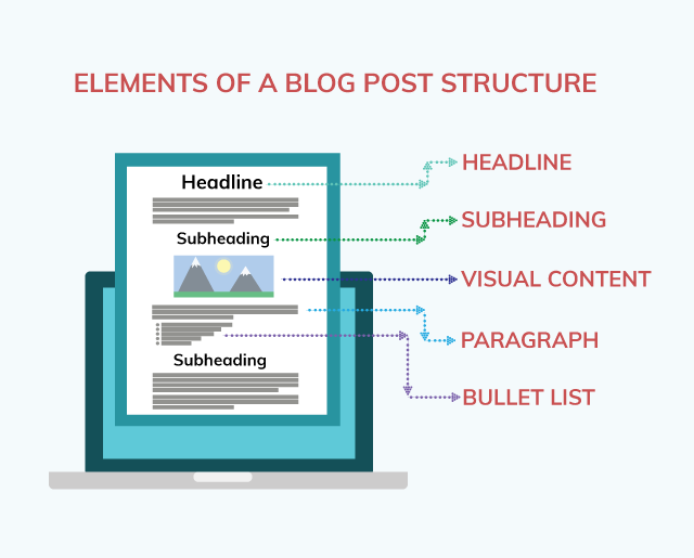 elements of a proper blog post structure