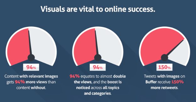 importance of a visual content for a great blog post structure