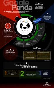 How Google Panda Develops And Influences Your Website