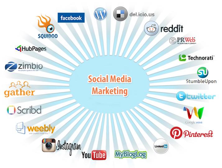 Do I Really Need Social Media Marketing: How To Grow Your  Business With Social Media