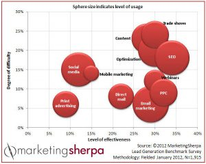 Need More Leads? Business Survey Reveals SEO & Email Marketing As Best Lead Generation Activities
