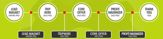 what is sales funnel consisted of