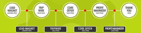 funnel, lead magnet, tripwire, core offer, profit maximizer