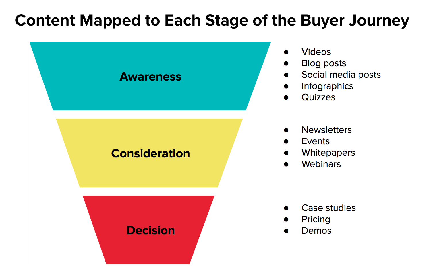 best content marketing for each stage of the buyer's journey