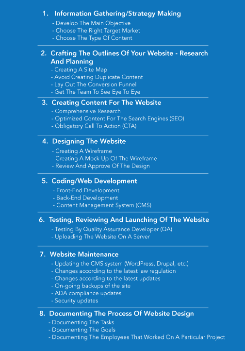 website design and development strategy