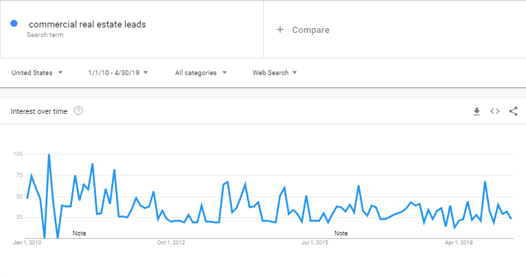 commercial real estate leads keyword on Google Trends