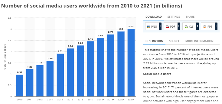worldwide Internet users in 2021 statistics