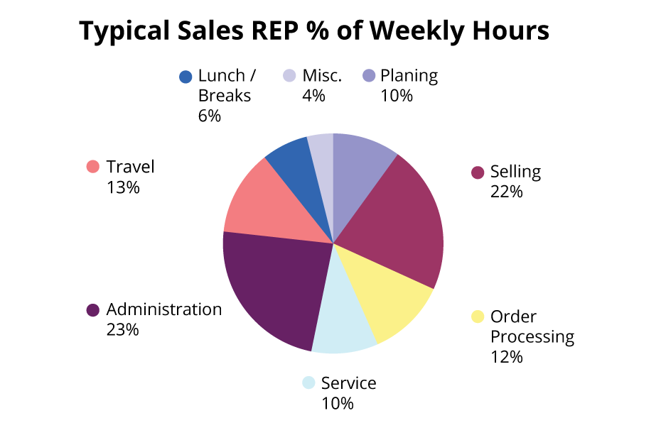 typical sales REP % of weekly hours