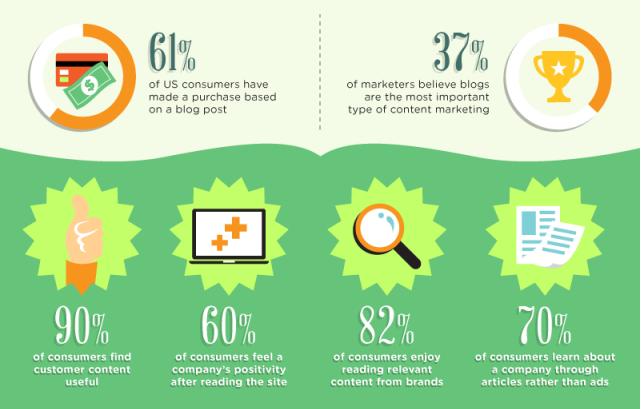infographics blogging statistics