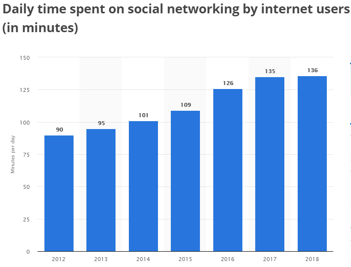 daily time spent on social networking