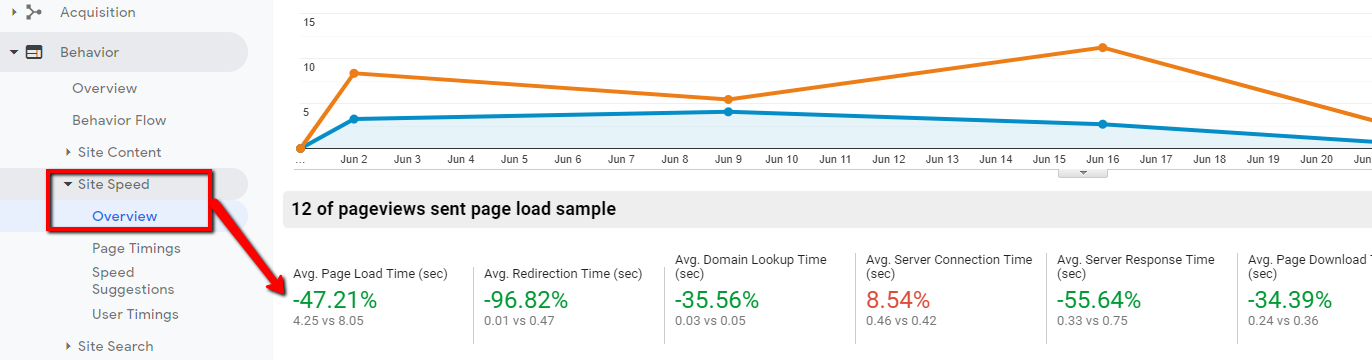 google-analytics-page-speed