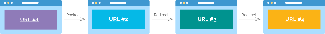 redirect-chain-website-migration