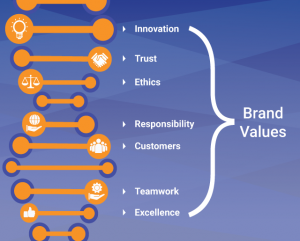 your brand values can help you build strong marketing agency