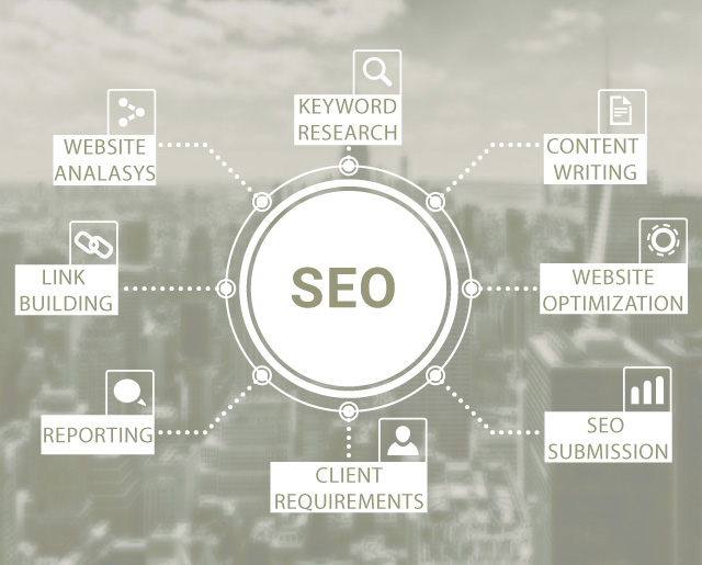 SEO is important for a good blog post structure